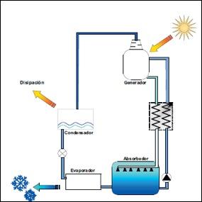 refrigeracion-por-absorcion