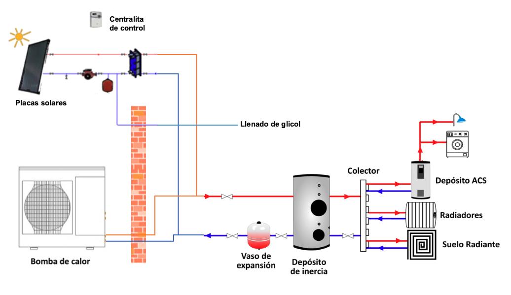 solar-termica-con-bomba-de-calor