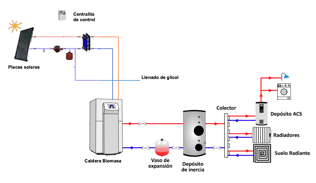 solar-termica-con-caldera-biomasa