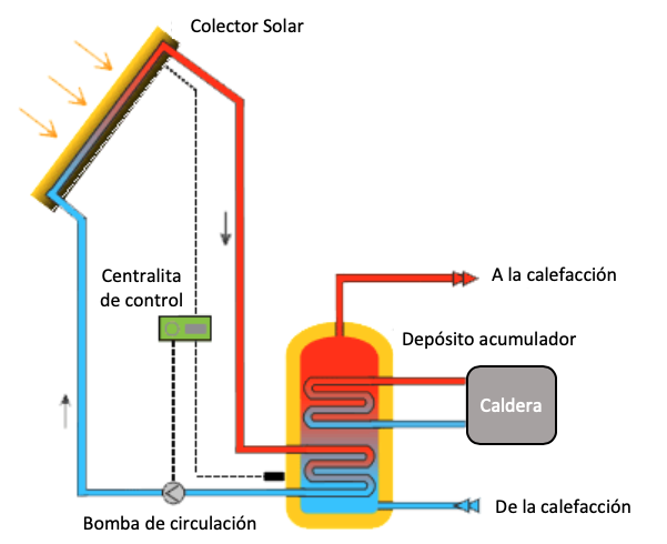 solar-termica-forzada