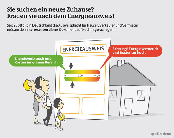 Energieausweis in Haus und Wohnung