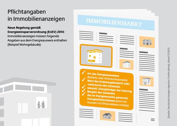 Energieausweis Pflicht - welche Angaben in Immobilienanzeigen gemacht werden müssen