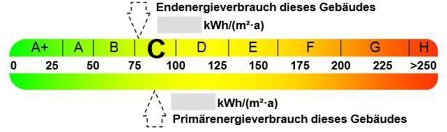 Energieausweis Werte Skala