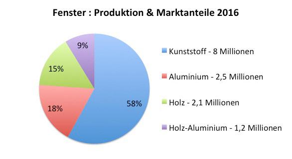 Kuchendiagramm der Produktionszahlen für Fenster im Jahr 2016