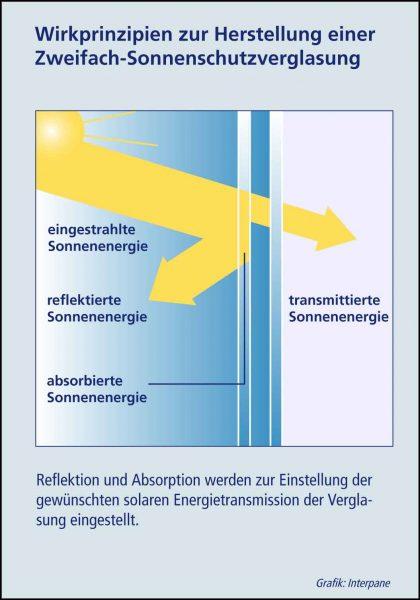 Wirkprinzip von Sonnenschutzglas