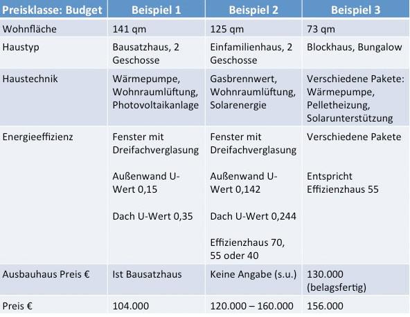 Fertighaus Preise: Budget