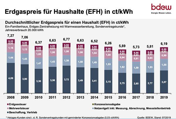 Gaspreise 2019 / Gaspreisentwicklung