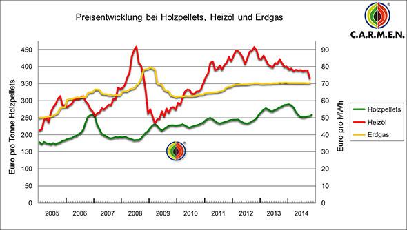 Gaspreisentwicklung bis 2014 im Vergleich