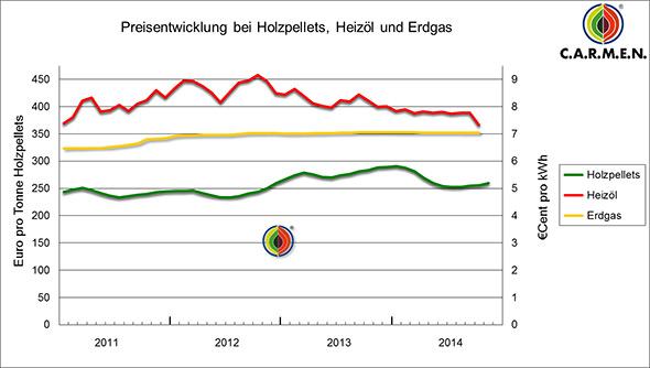 Gaspreisentwicklung bis 2014