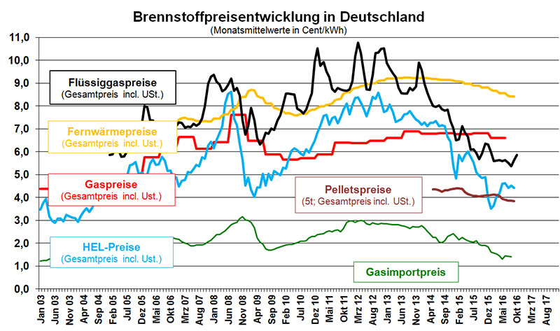 Gaspreisentwicklung von 2003 bis 2017