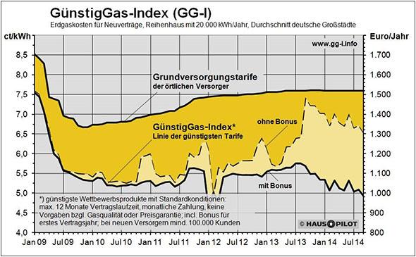 Gaspreisvergleich bis 2014