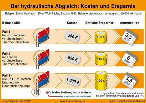 Hydraulischer Abgleich: Kosten