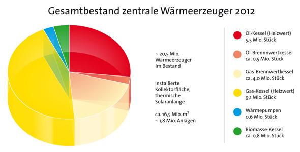 Bestand Gas- und Öl-Heizwert Anlagen in Deutschland 2012