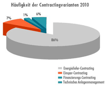 Contracting Modelle - Prozentuale Verteilung