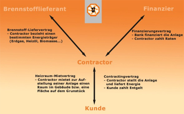 Energieliefer Contracting