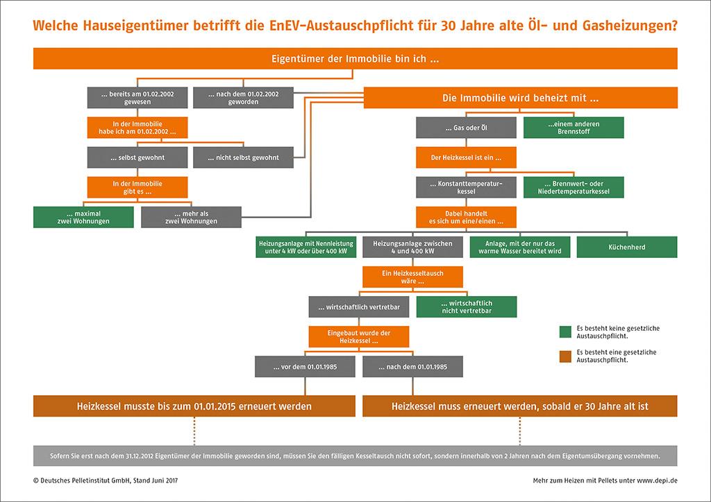 EnEV-Austauschpflicht für 30 Jahre alte Heizungen