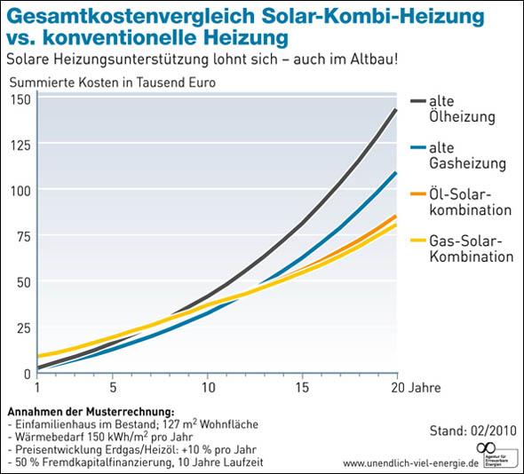 Kombination Gas- und Ölheizung mit Solarthermie