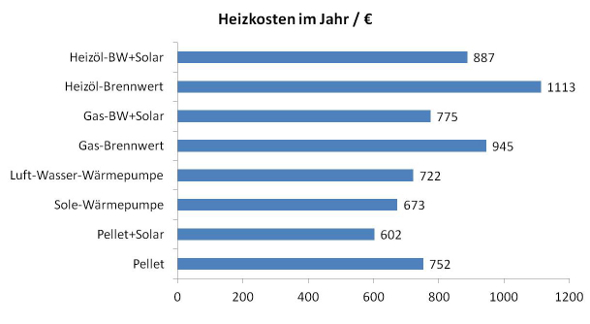 Heizkosten Berechnen Kwh : heizkosten im einfamilienhaus heizsysteme im vergleich ~ Themetempest.com Abrechnung