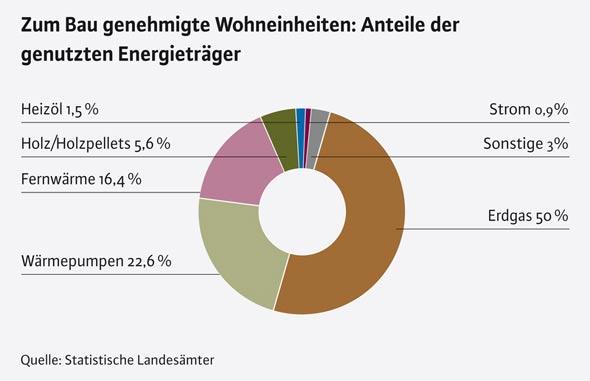 Heizkosten im Neubau: Anteil der Energieträger
