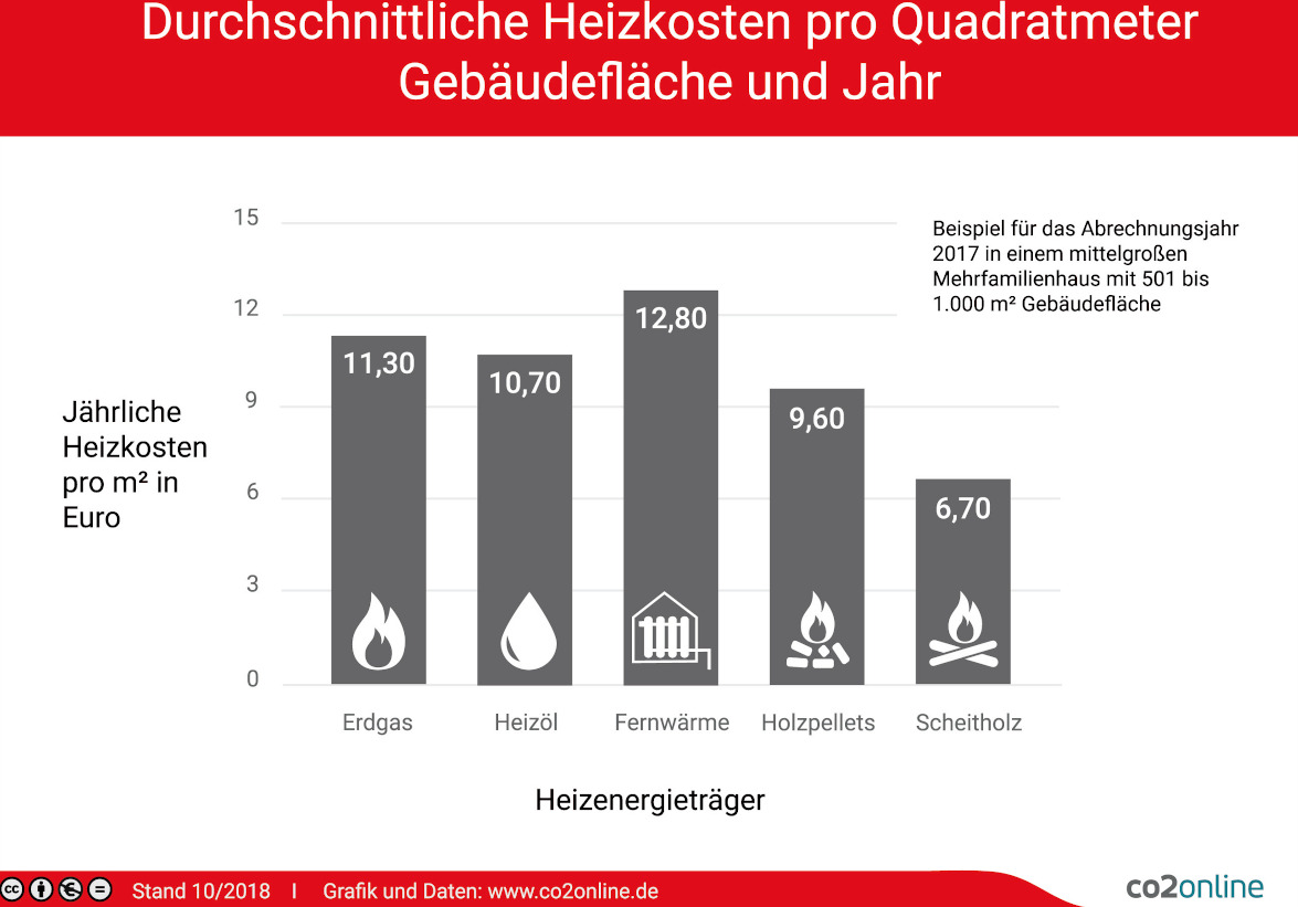 Heizkosten pro Quadratmeter 2020 im Vergleich