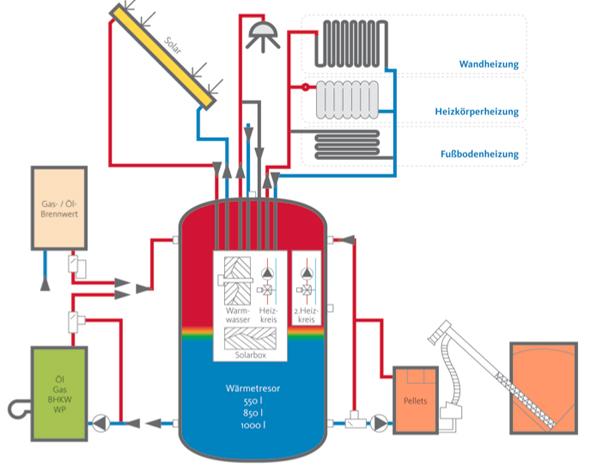 Vereinfachtes Schema eines Heizsystems