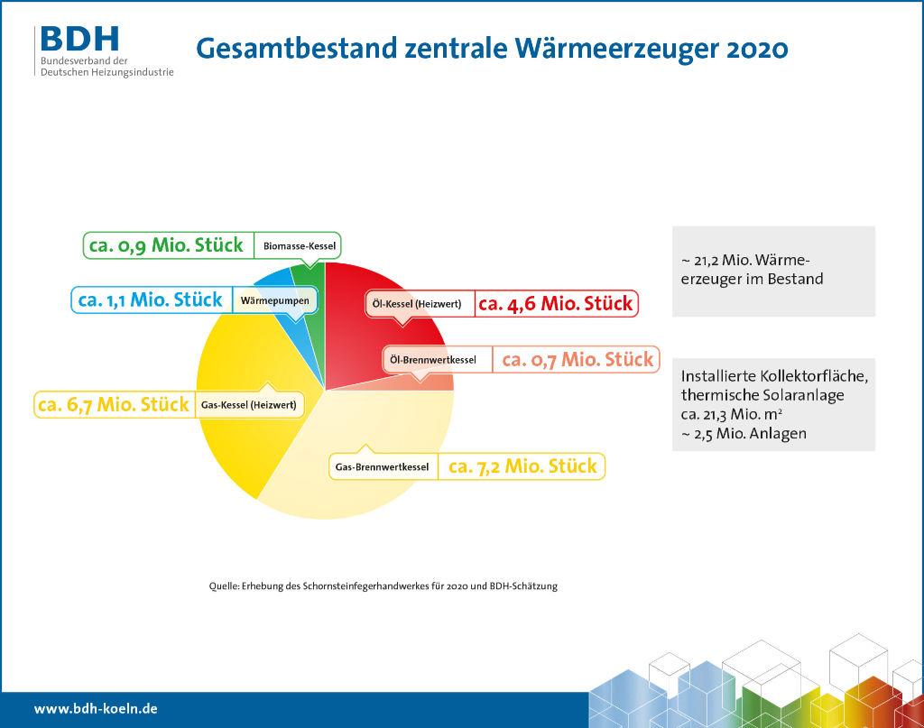 heizung-marktanteile-bestand-2020