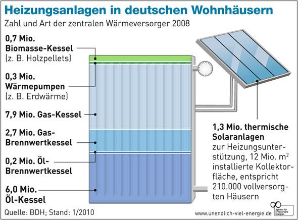 Verbreitung Gas- und Ölheizungen in Deutschland