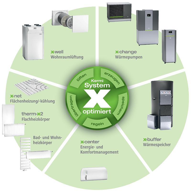 Kermi System x-optimiert