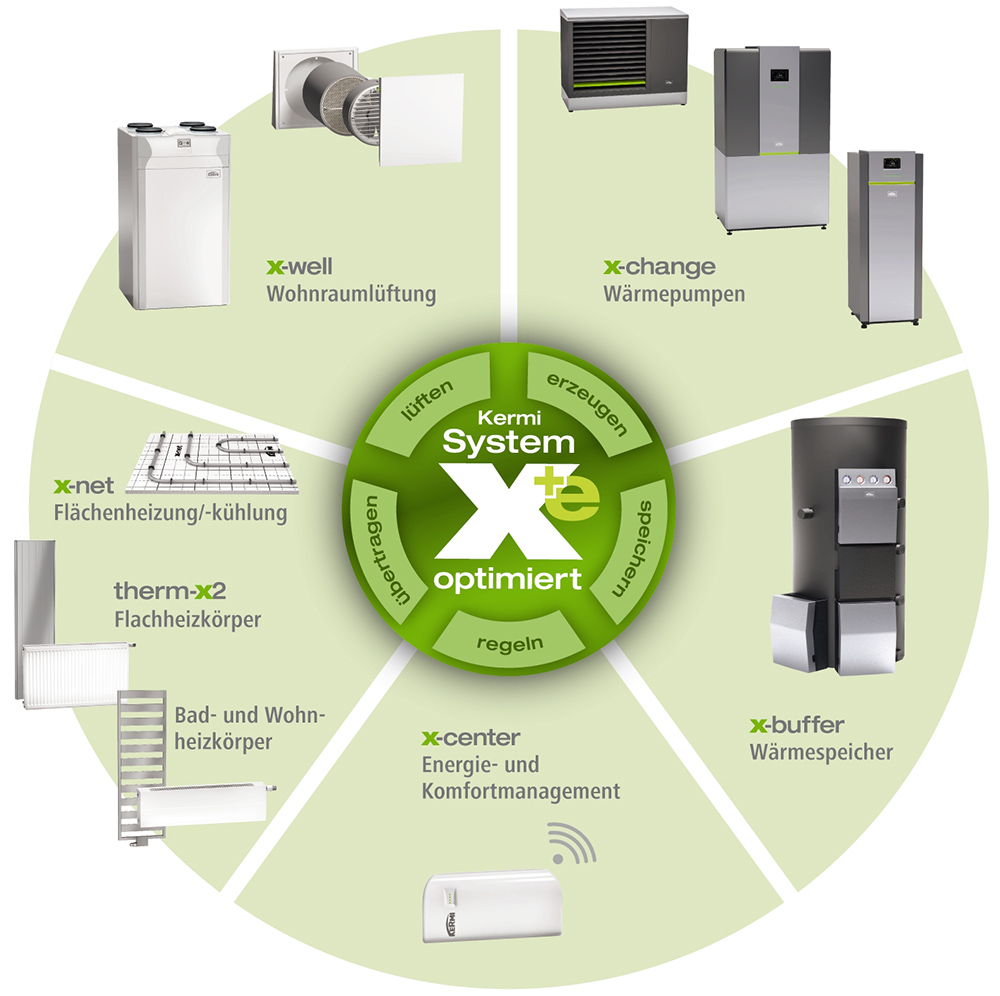 Kreisgrafik: das Kermi System x-optimiert