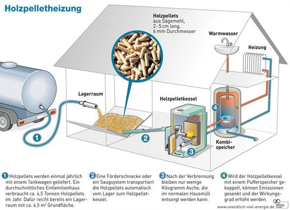 Funktionsprinzip einer Pelletheizung