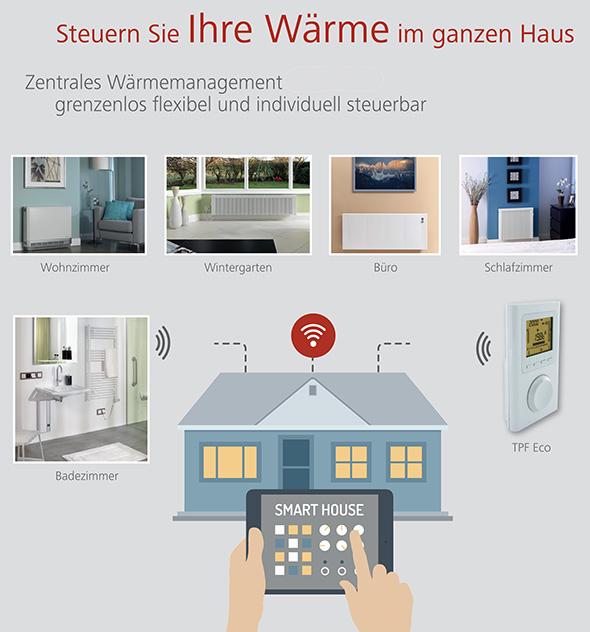technotherm elektroheizungen. Black Bedroom Furniture Sets. Home Design Ideas