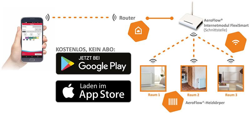 Mit einem einfachen Prinzip lassen sich AeroFlow Elektroheizungen von Thermotec via Smartphone App steuern.