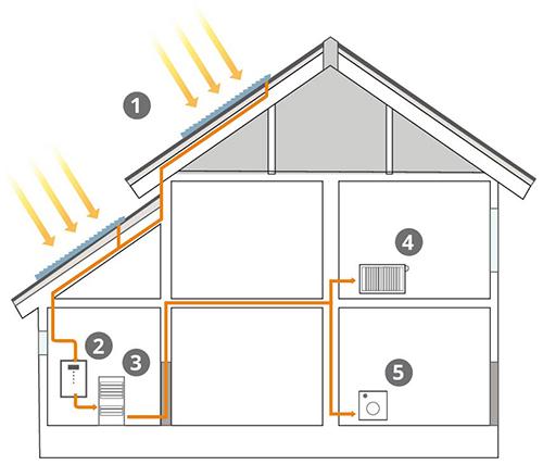 Funktionsschema einer Photovoltaik-Anlage mit Elektroheizung
