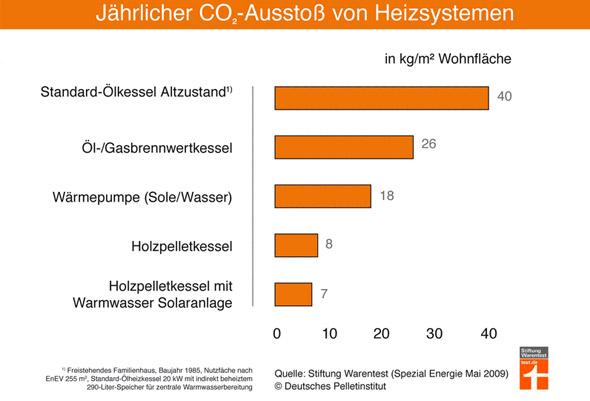 Umweltfreundlich Heizen: CO2 Emissionen