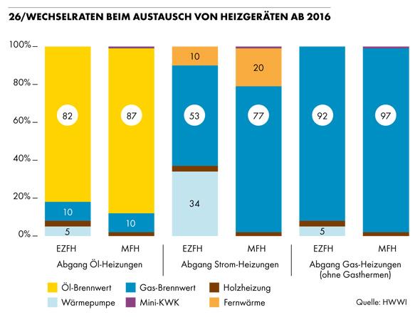 Wechselraten beim Austausch von Heizgeräten ab 2016