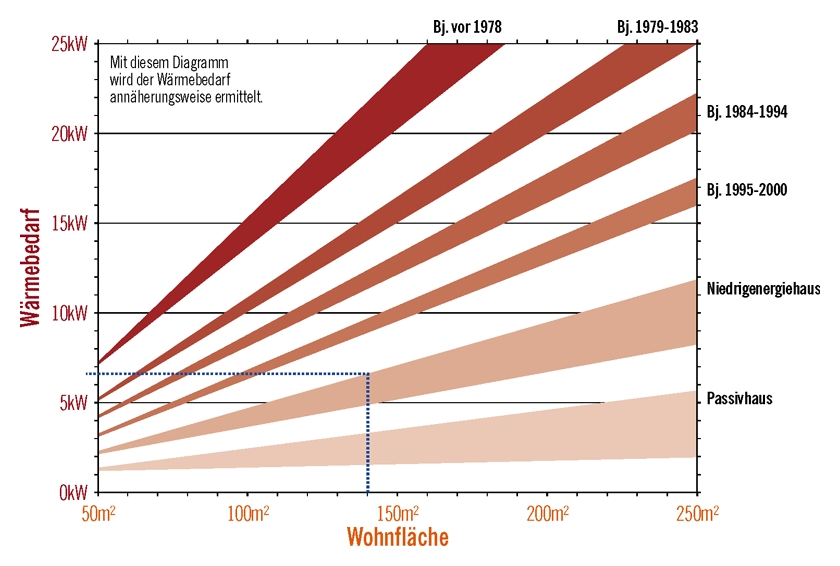Hackschnitzelheizung Preise Holzheizung