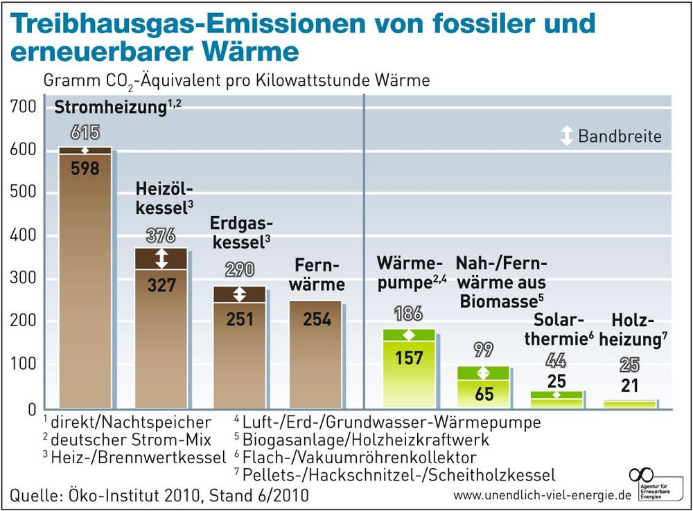Umweltbilanz Holzheizung: CO2 Emissionen