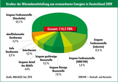 Umweltbilanz Holzheizung