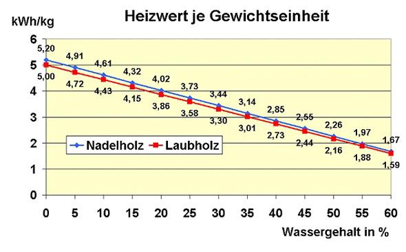 Heizwert von Kaminholz