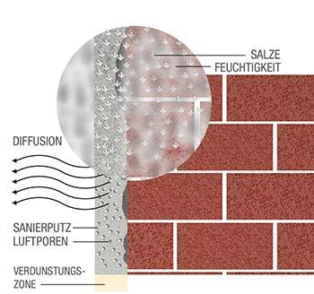 Gut gemocht Sanierputz: gute Wahl für feuchtes Mauerwerk! DC51