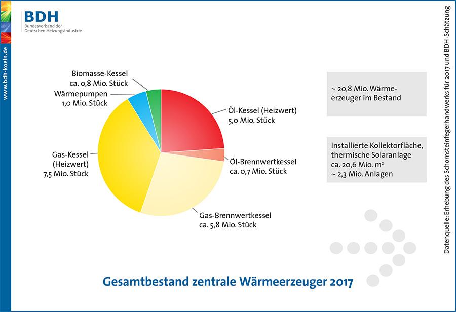 Gesamtbestand zentrale Wärmeerzeuger in Deutschland 2017