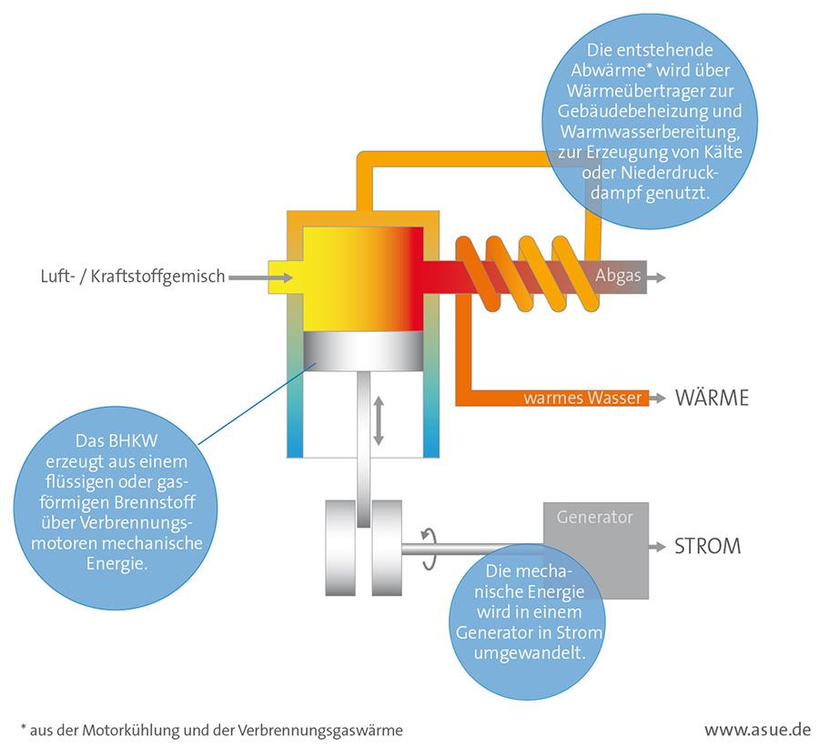 Technisches Prinzip eines Blockheizkraftwerks