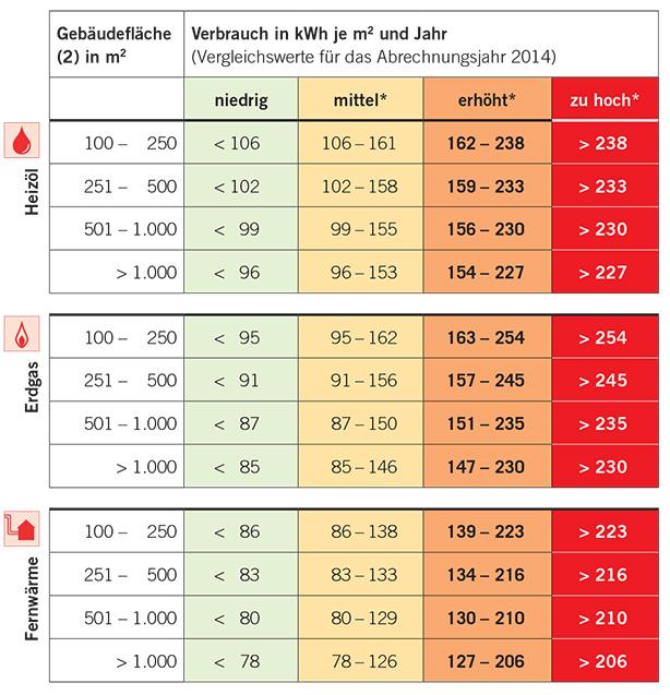 Durchschnittliche und angemessene Heizkosten lassen sich aus dem Heizspiegel der co2online GmbH ermitteln.