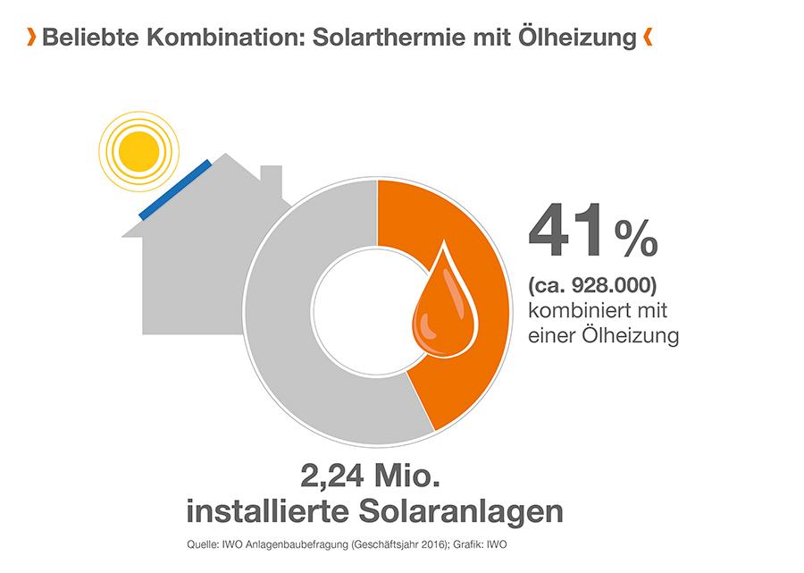 Gut 40% aller installierten Solarthermie-Anlagen in Deutschland werden mit einer Ölheizung kombiniert.