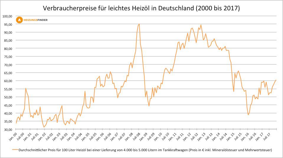 Verbraucherpreise für leichtes Heizöl in Deutschland 2000 - 2017