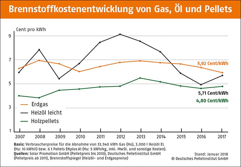 Brennstoffkostenentwicklung von Gas, Öl und Pellets 2007 - 2017