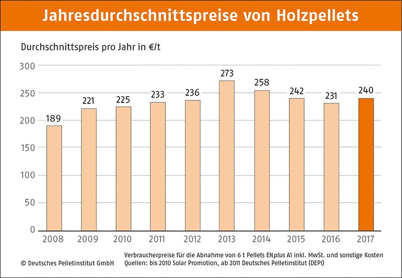 Jahresdurchschnittspreise für 1 Tonne Holzpellets, 2008 - 2017