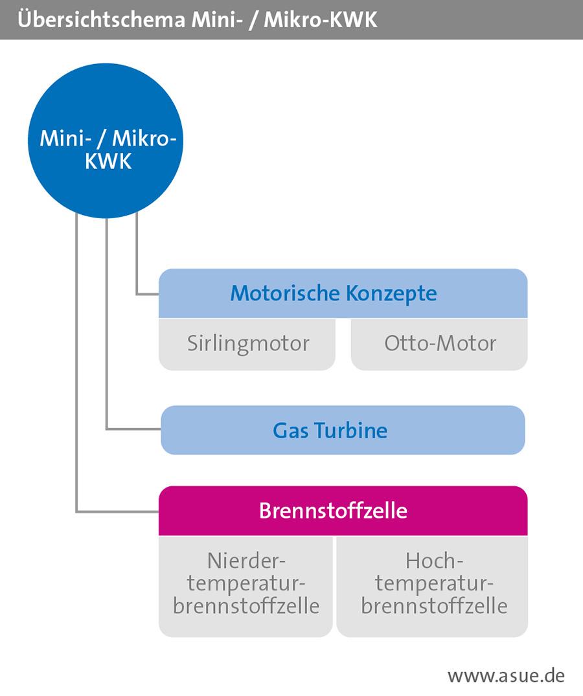 Technische Konzepte Mini- & Mikro-KWK-Anlagen