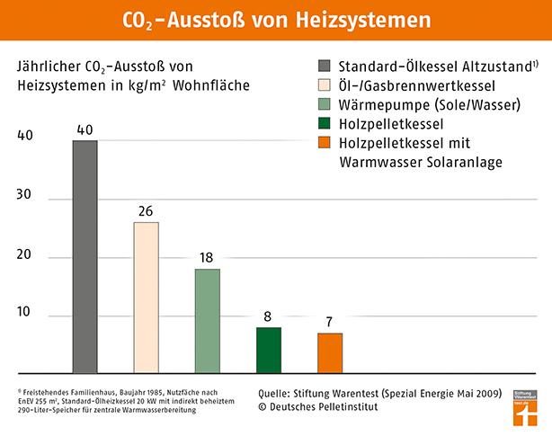 Jährlicher CO2-Ausstoß von Heizsystemen in Kilogramm pro Quadratmeter Wohnfläche