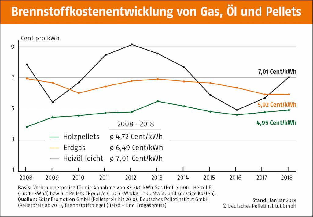Holzpelletheizung Kostenübersicht 2019: Brennstoffentwicklung von Gas, Öl und Holzpellets